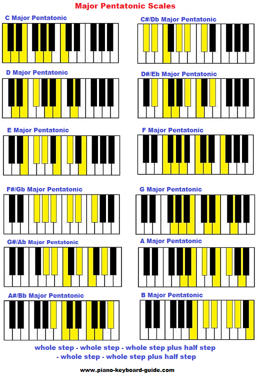 Take 5 And Learn About The Pentatonic Scale Piano Lesson On The Web